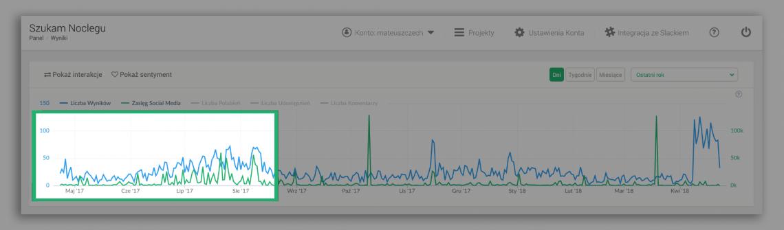 Grafika przedstawiająca wzrost wyników w projektu Szukam Noclegu w Brand24.