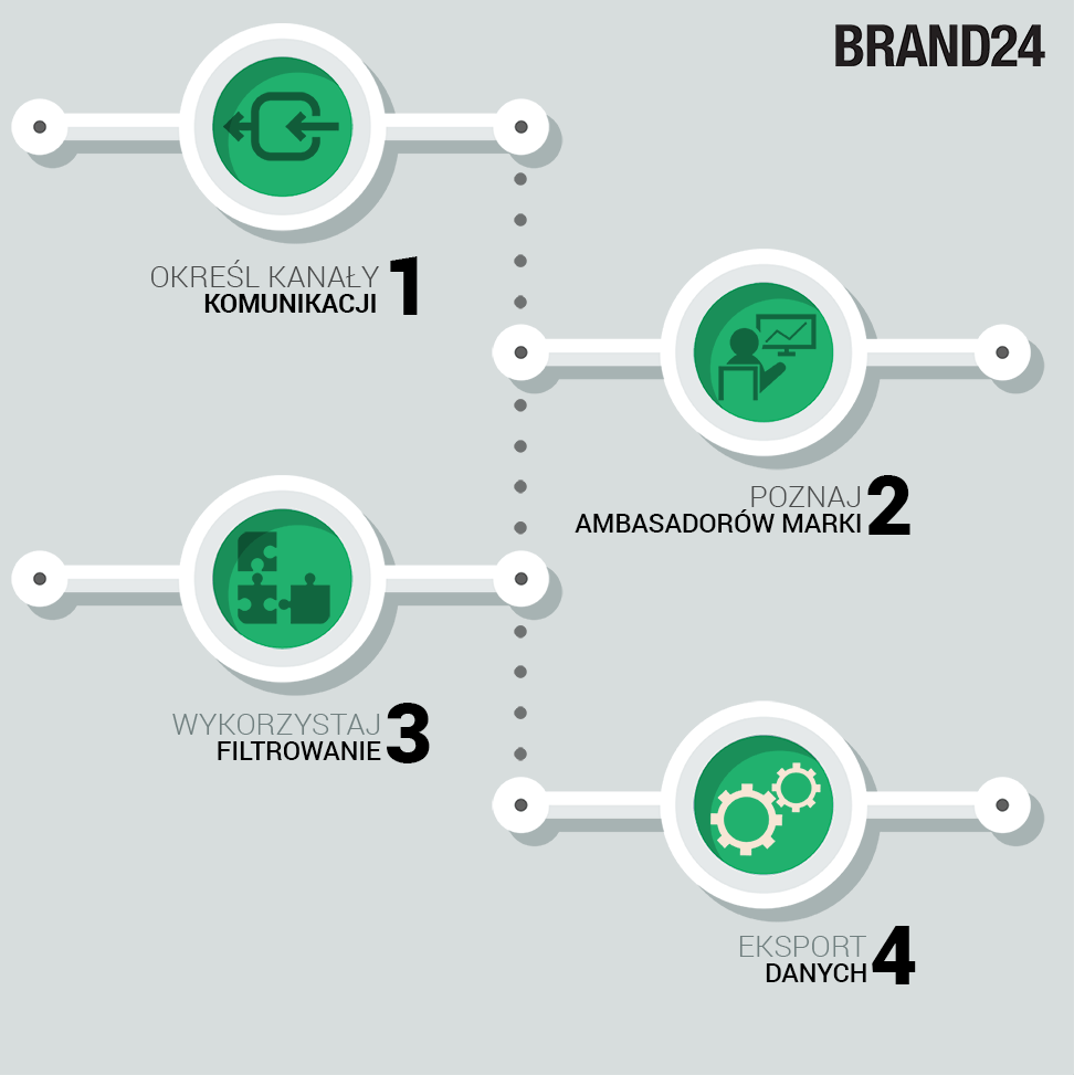 Grafika przedstawiająca poszczególne etapy podczas analizy danych w zakładce Źródła w panelu Brand24.
