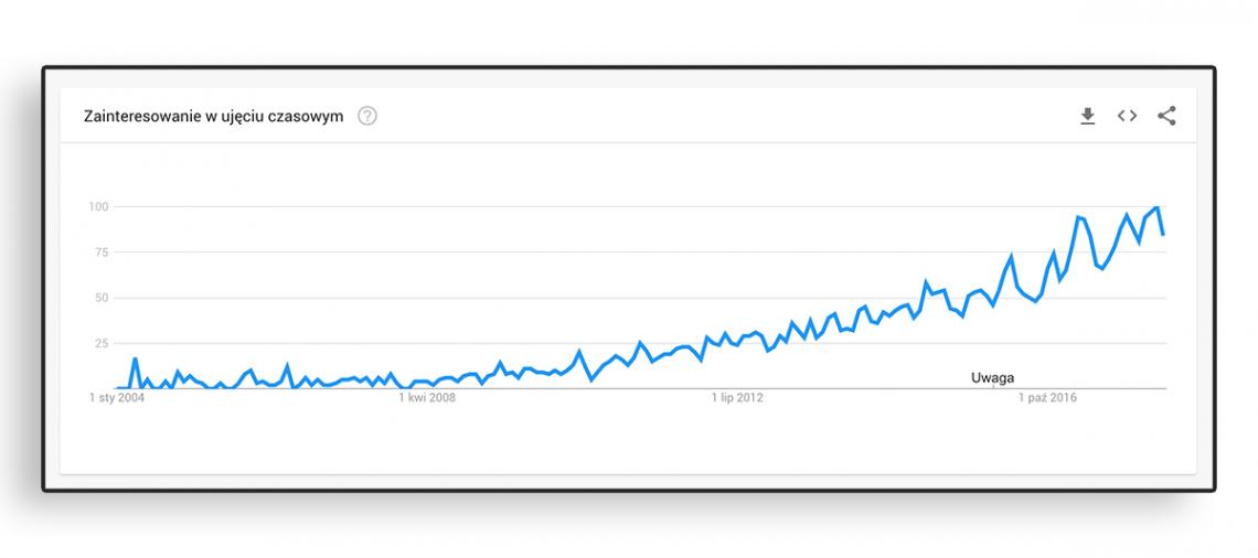 Grafika przedstawiająca wzrost popularności dla frazy analiza sentymentu w Google Trends.