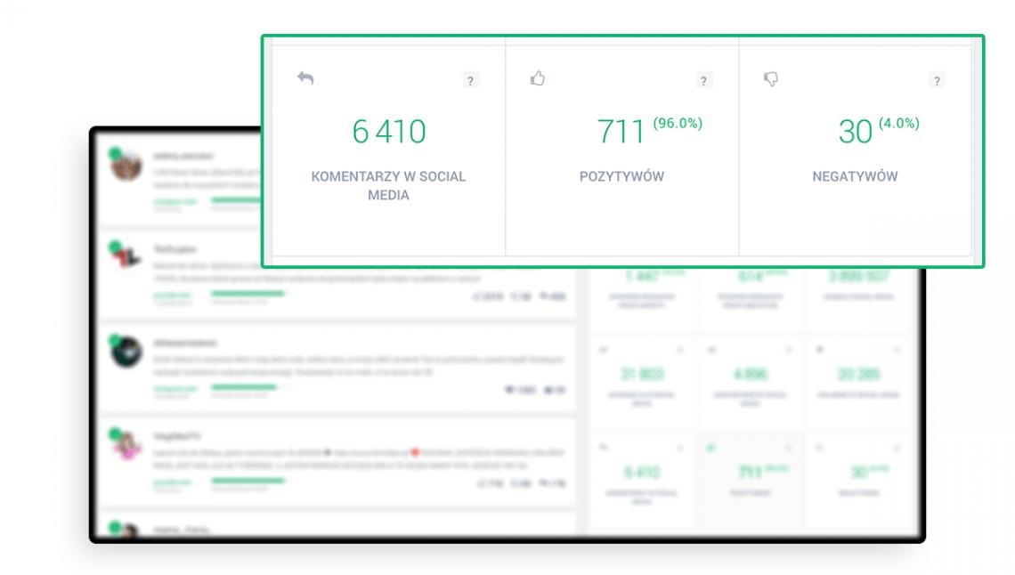 Grafika przedstawiająca ilość pozytywnych i negatywnych wpisów w zakładce Analiza w panelu Brand24.