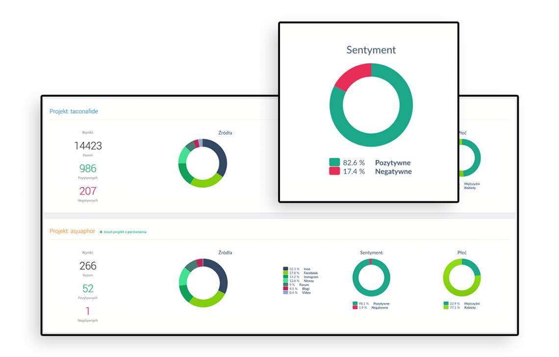Grafika przedstawiająca porównanie projektów na podstawie sentymentu wypowiedzi w panelu Brand24.