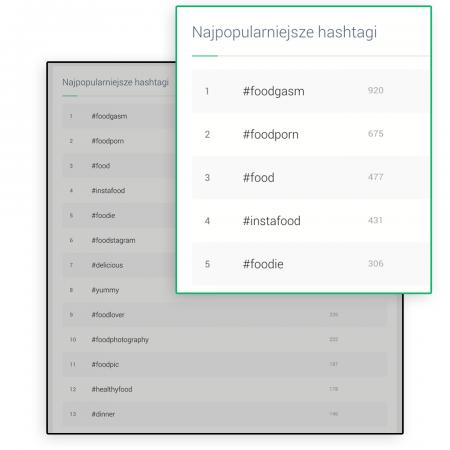 Grafika przedstawiająca analizę najpopularniejszych hashtagów w panelu Brand24.