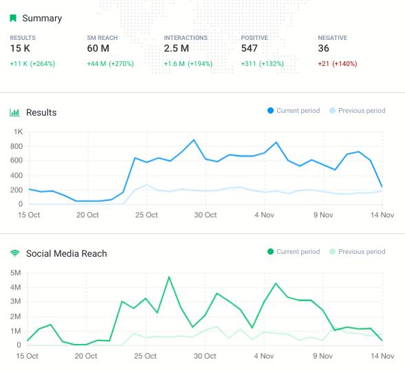 Zasięg social media - zmiany zasięgu social media w zakładce Analiza na podstawie wybranego hashtagu w Brand24