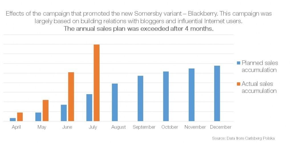 Grafika przedstawiająca efekty kampanii marketingowej i sprzedaży wygenerowanej przez Somersby w pierwszych 3 miesiącach od uruchomienia kampanii.