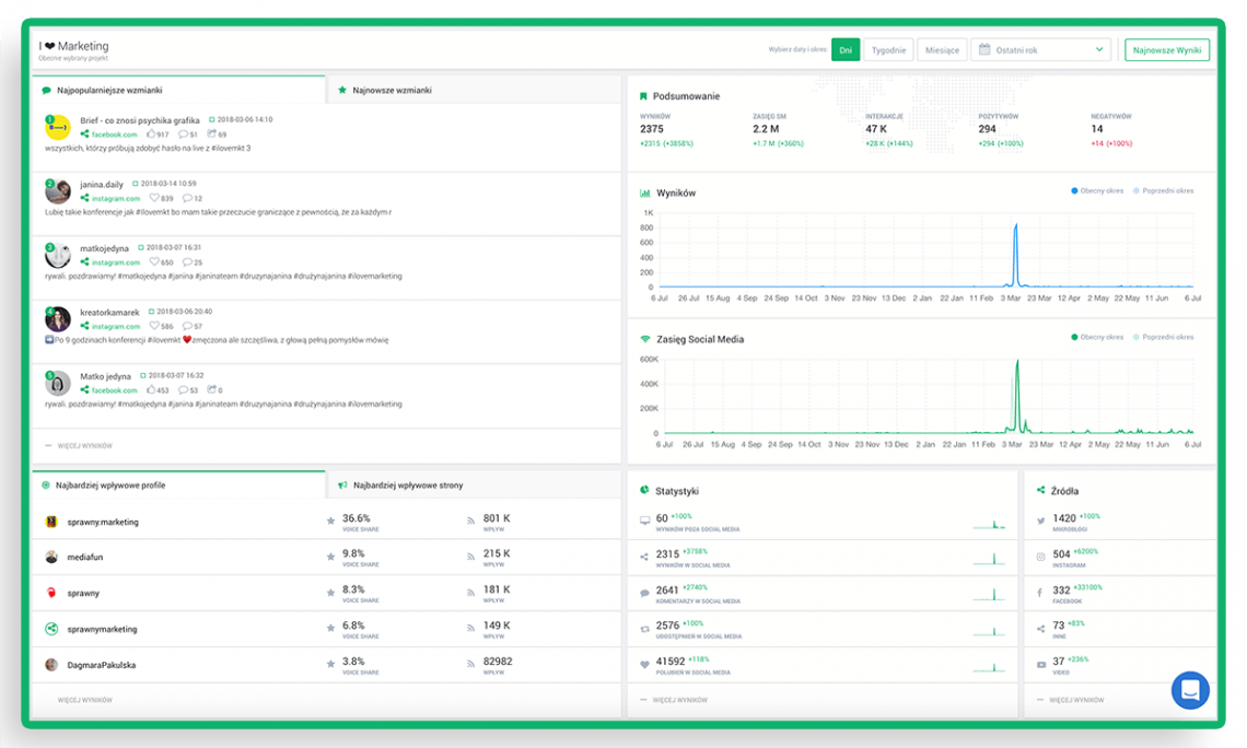 Analiza konkurencji - grafika przedstawiająca przykładowe narzędzie Brand24