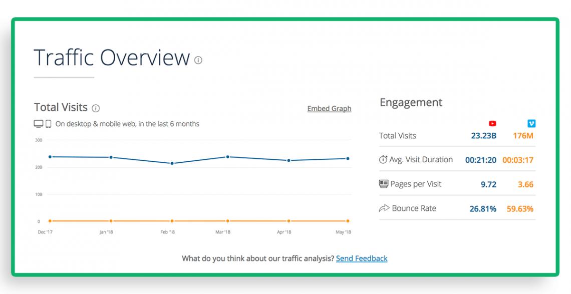 Similar Web - narzędzie do analizy konkurencji