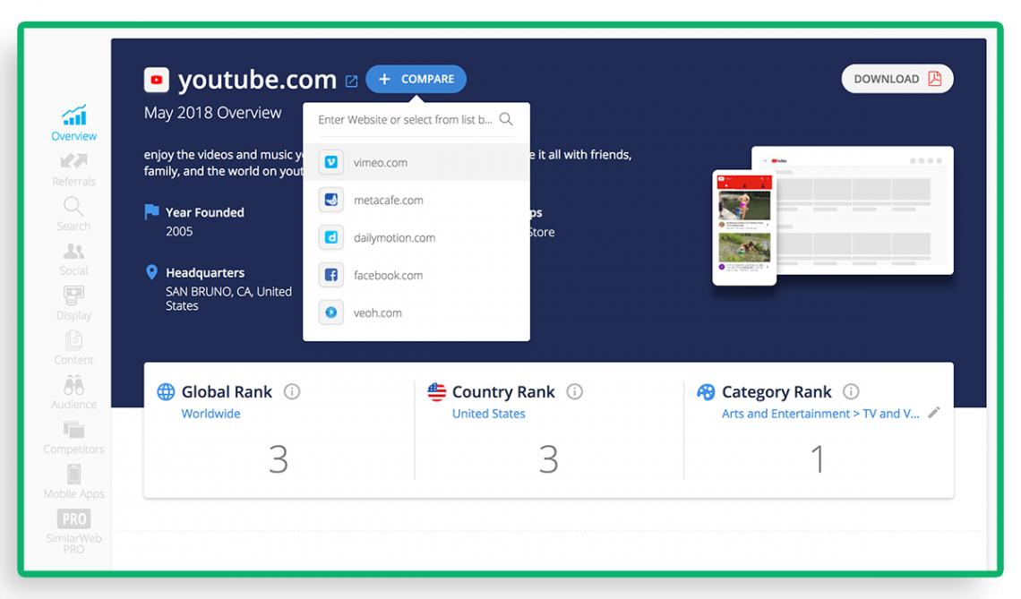 Analiza konkurencji - narzędzie SimilarWeb jako przykład