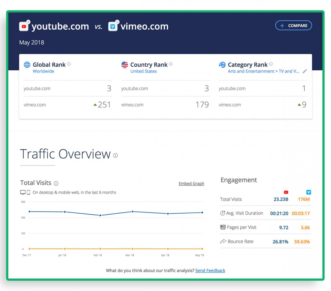SimilarWeb jako przykładowe narzędzie do analizy konkurencji