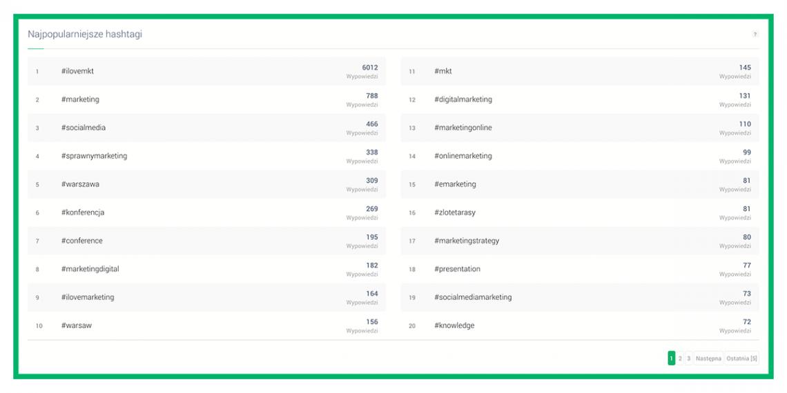 Jak znaleźć popularne hashtagi? - grafika przedstawiająca listę 100 najpopularniejszych hashtagów w Brand24
