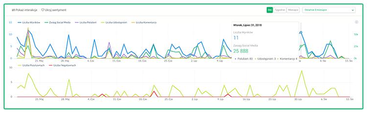 Google Alerts alternatywy - Grafika przedstawiająca wykres natężenia dyskusji na podstawie projektu w Brand24.
