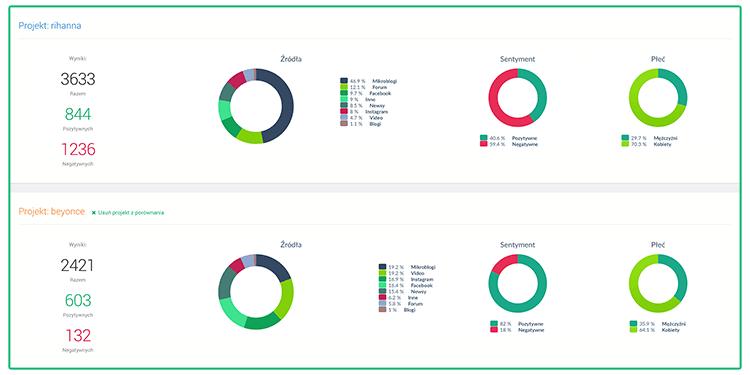 Google Alerts vs. Brand24 - porównanie projektów w Brand24.