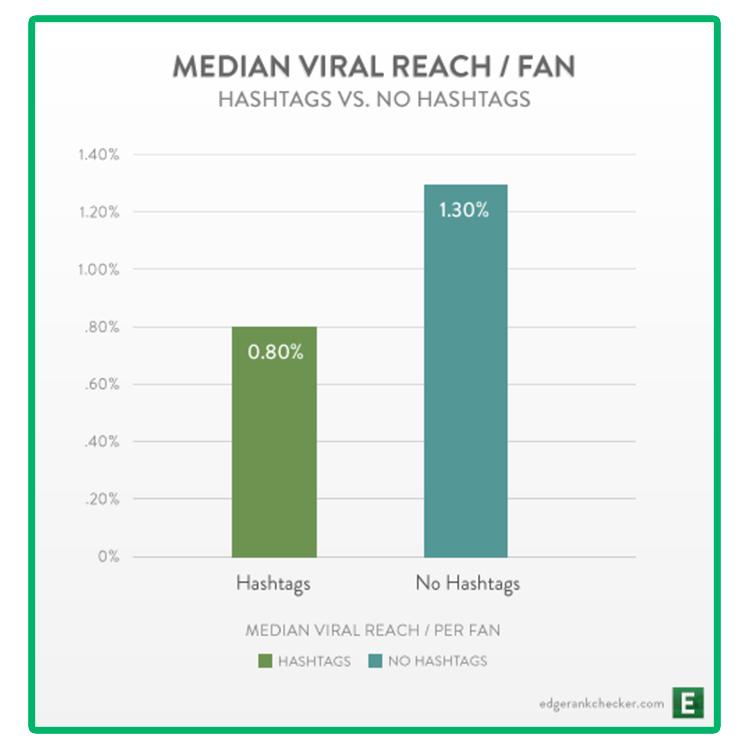 Grafika przedstawiająca badanie na temat hashtagów na Facebooku.
