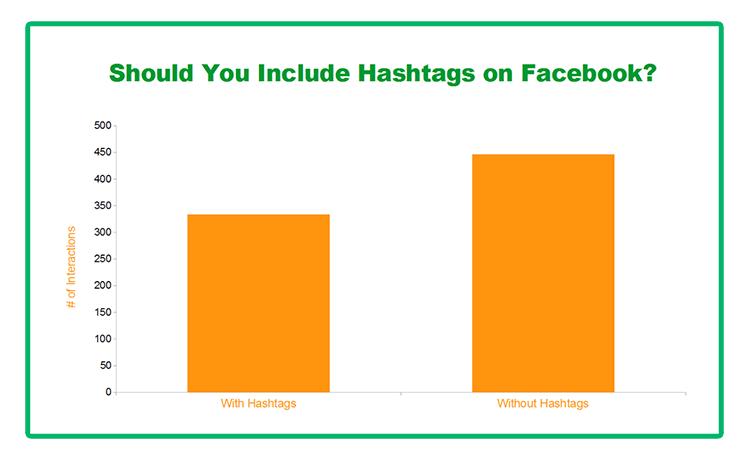 Grafika przedstawiająca analizę zaangażowania pod postami z wykorzystaniem hashtagów na platformie social media jaką jest Facebook.