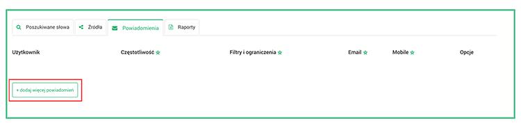 Konfiguracja powiadomień w projekcie monitorującym markę w sieci.