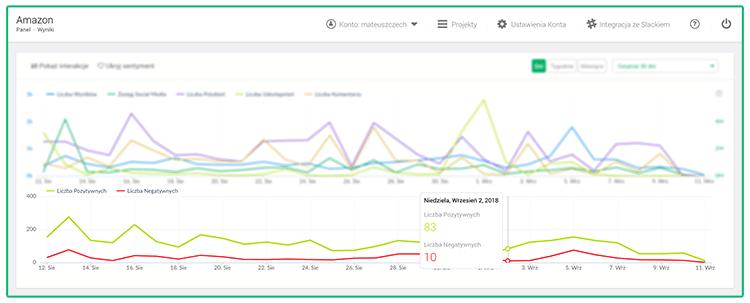 Grafika przedstawiająca analizę sentymentu w panelu narzędzia do monitoringu internetu.