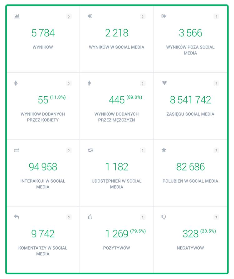 Grafika przedstawiają wskaźniki do analizy działań marketingowych w narzędziu do monitoringu internetu Brand24.