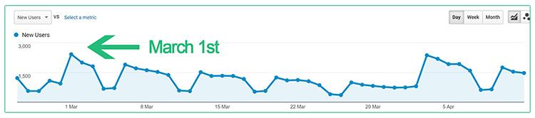 Grafika przedstawiająca wykres w Google Analytics.
