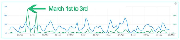 Grafika przedstawiająca wykres ze wzmiankami z monitoringu internetu w Brand24.