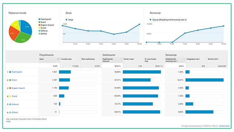 Grafika przedstawiająca widok w Google Analytics.