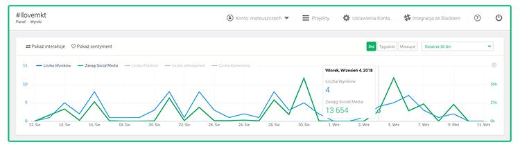 Grafika przedstawiająca monitoring hashtagu w ciągu ostatnich 30 dni.