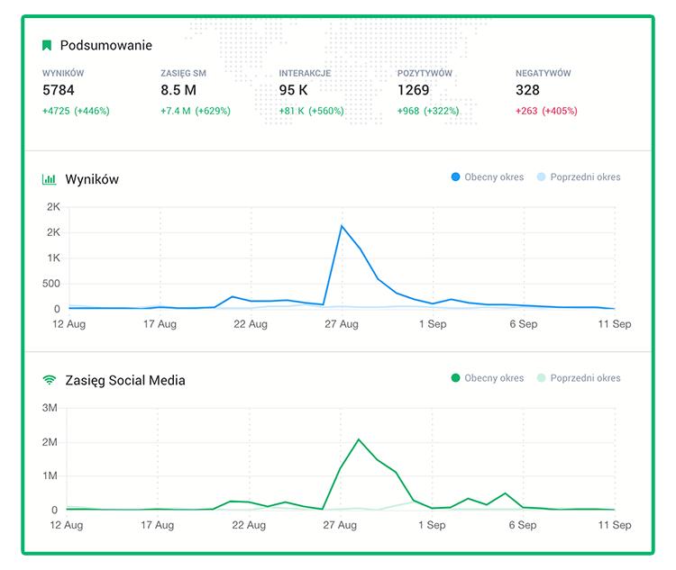 Grafika przedstawiająca podsumowanie wyników z monitoringu internetu.