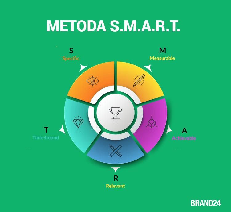 Grafika przedstawiająca metodę SMART.