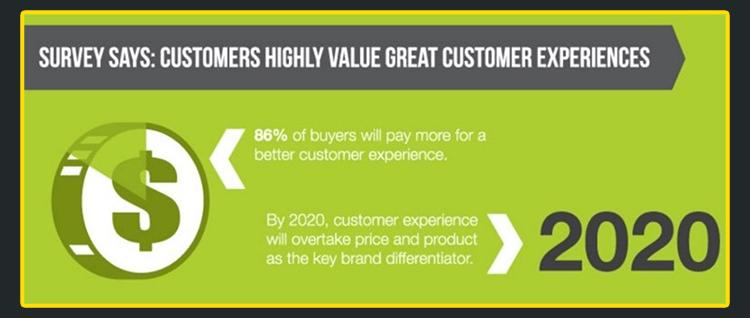 Grafika przedstawiająca badanie na temat obsługi klienta.