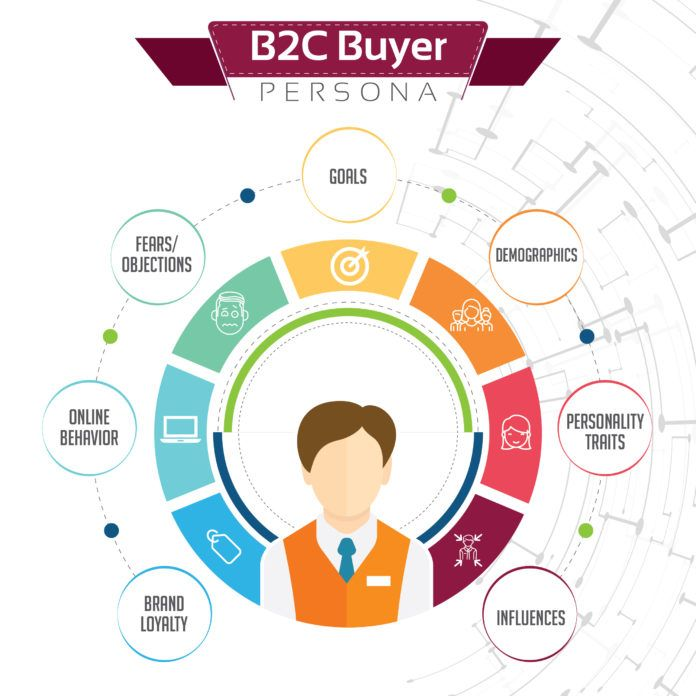 Grafika przedstawiająca typy buyer persona