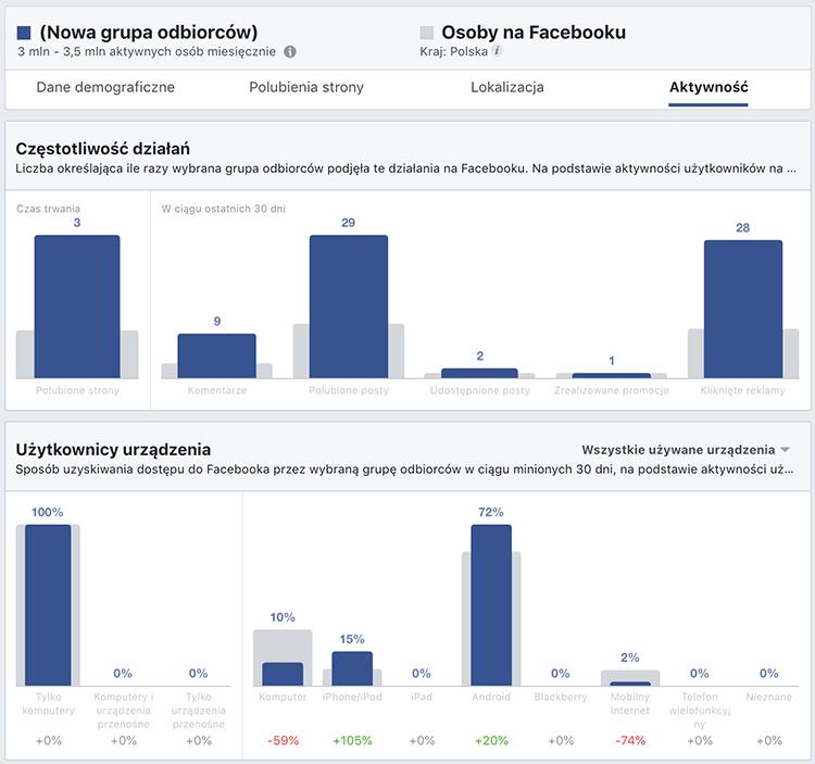 Narzędzia social media - przykład Facebook Audience Insights