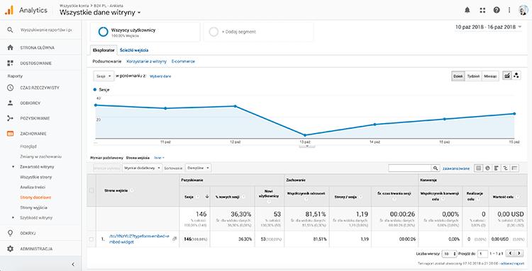 Narzędzia social media - przykład Google Analytics
