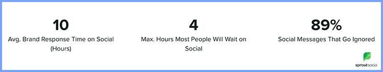 Grafika przedstawiająca statystyki na temat obsługi klienta w social mediach.