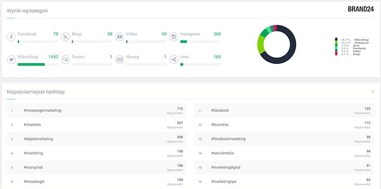 Brand24 - skuteczne narzędzie do analizy social media
