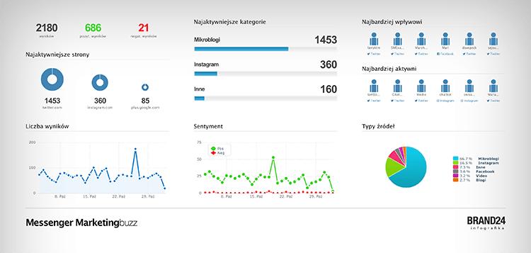 Narzędzia do analizy social media - generowanie infografiki w Brand24