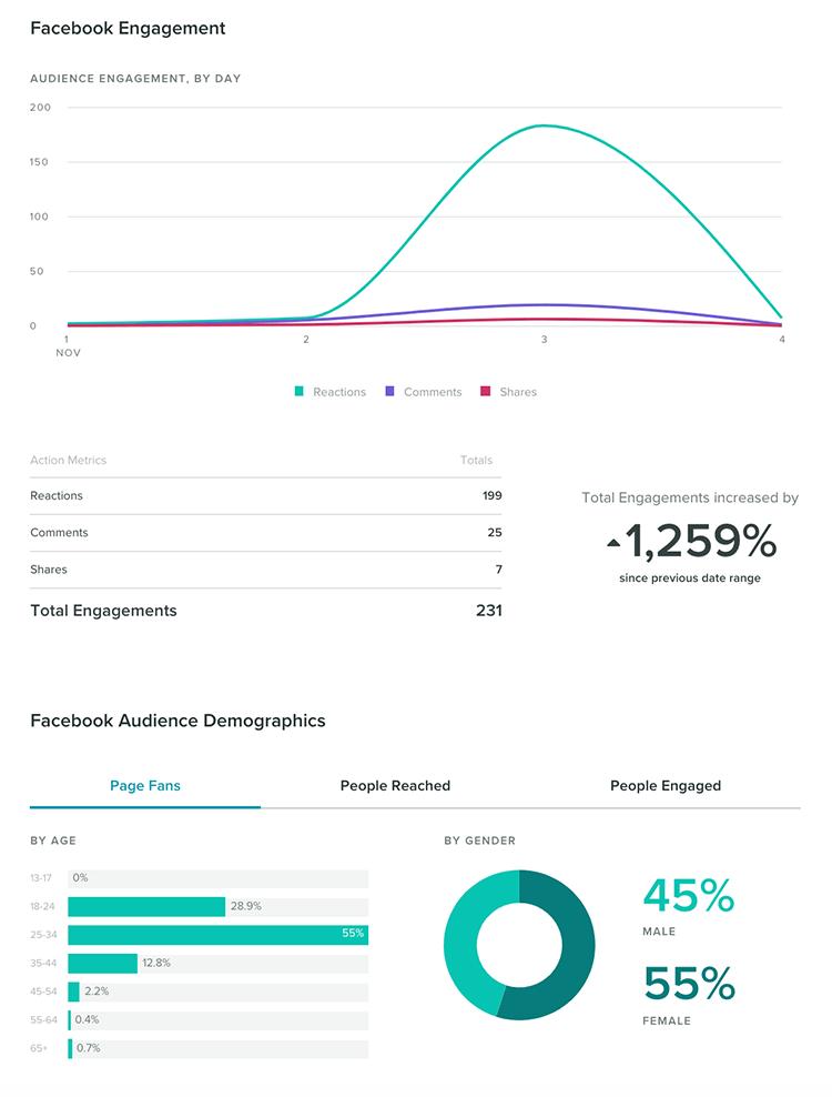 Kiedy korzystać ze Sprout Social - narzędzia do analizy social media?