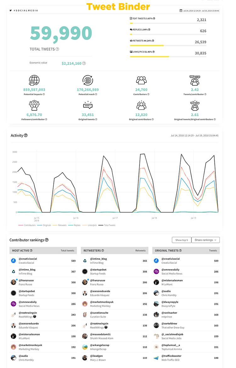 Jak działa Tweet Binder - narzędzie do analizy social media?