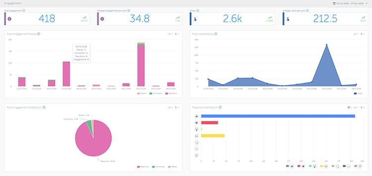 Iconosquare - jak działa narzędzie do analizy social media?