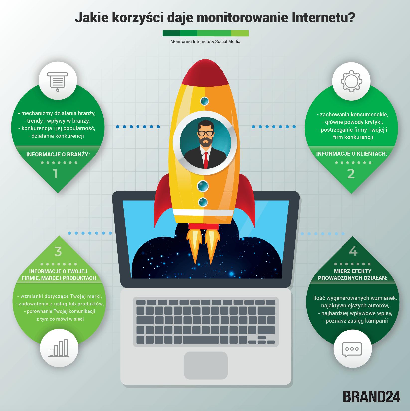 Infografika przedstawiająca korzyści z monitorowania Internetu.