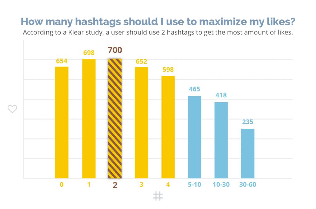 Najpopularniejsze hashtagi - wykres Klear
