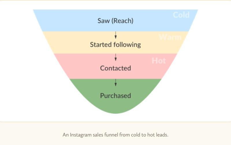Monitoring Instagrama - na które wskaźniki warto zwrócić uwagę?