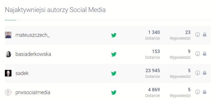 Analiza odbioru kampanii teaserowych w Brand24 - wskaźnik najaktywniejszych autorów social media