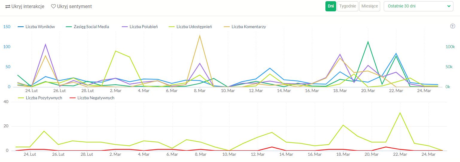Monitoring konkurencji - dynami wzmianek na wykresie natężenia dyskusji w Brand24