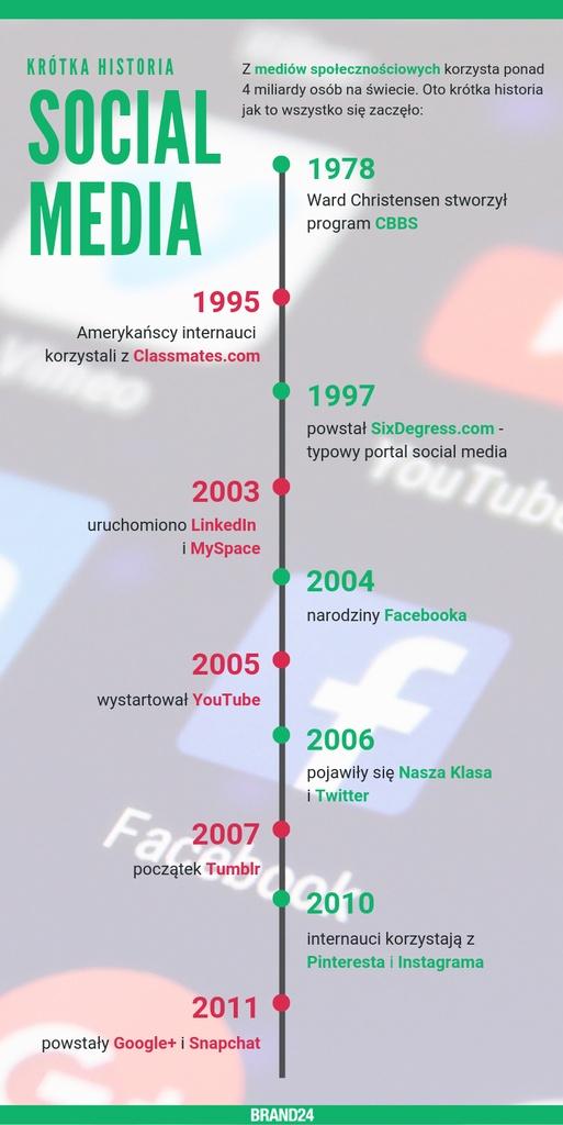 Historia mediów społecznościowych w pigułce - jak to się zaczęło?