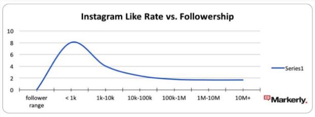 Jak promować biznes w internecie - grafika z raportu Markerly porównująca stosunek liczby obserwujących do polubień na Instagramie
