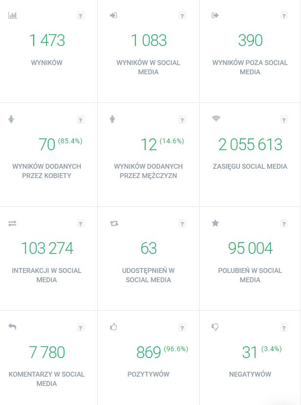Analiza hashtagów w Brand24