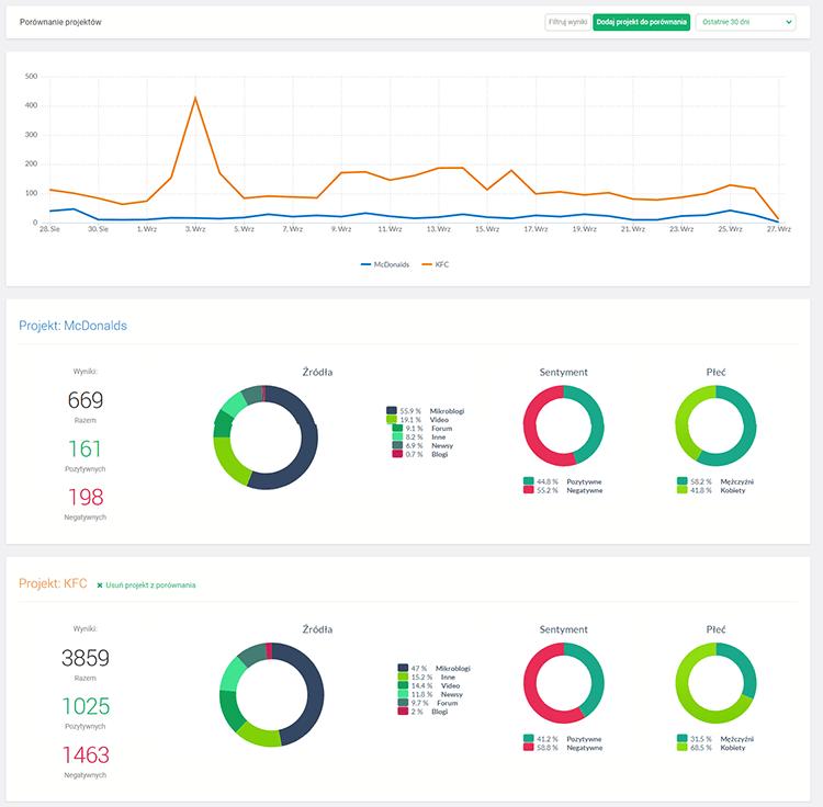 Monitoring mediów - porównanie wyników konkurencji za pomocą Brand24