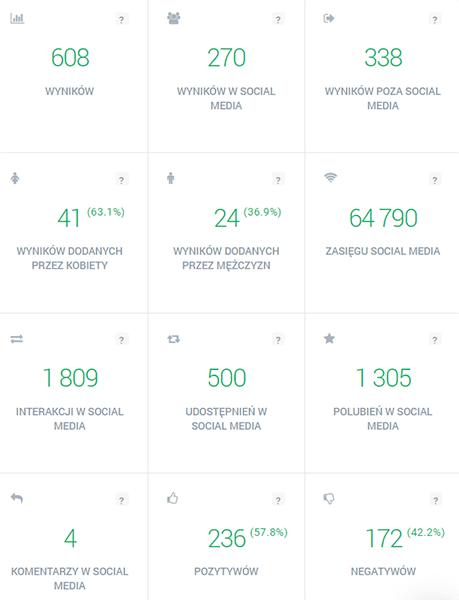 Wizerunek marki - podsumowanie i analiza zebranych wyników w Brand24