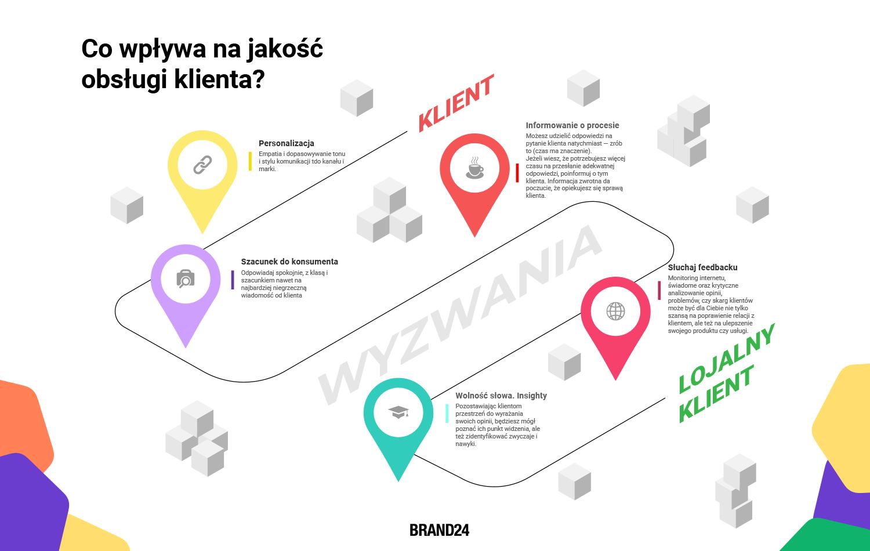 5 Zasad obsługi klienta. Infografika.